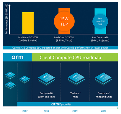 Feuille de route ARM production CPU x89
