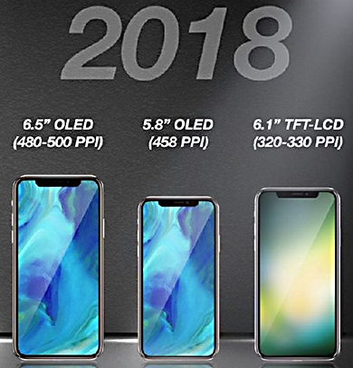 Gamme iPhone 2018