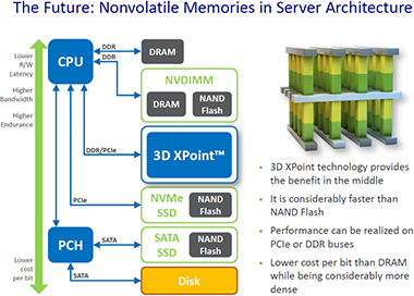 intel 3d xpoint projections micron