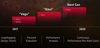 Roadmap GPU AMD evolution
